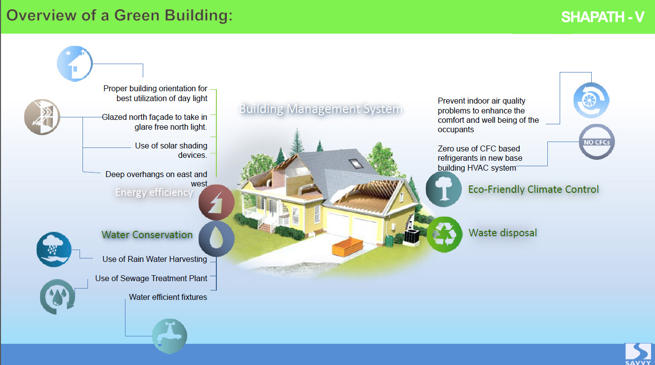 Overview of a Green Building