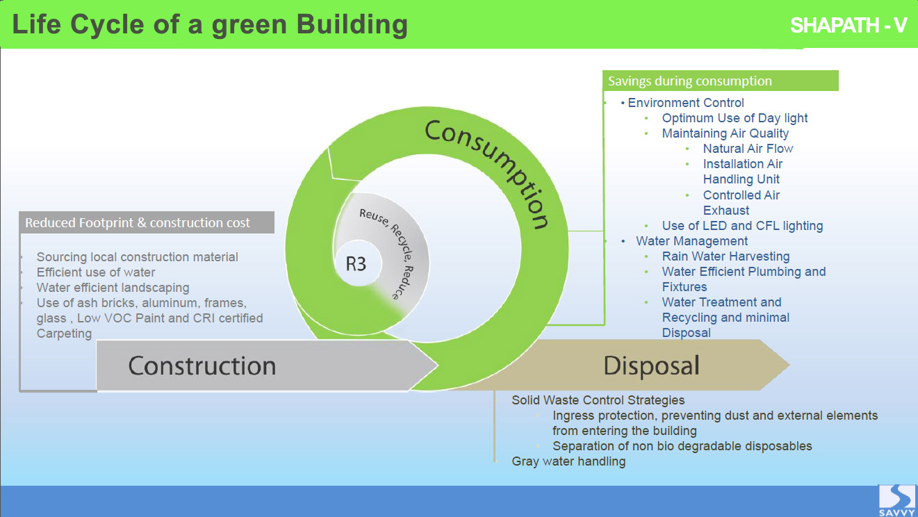 Life Cycle of a Green Building